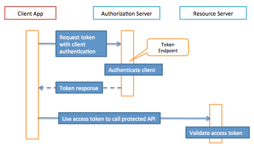 oauth2-client-credentials - The TechFootPrint