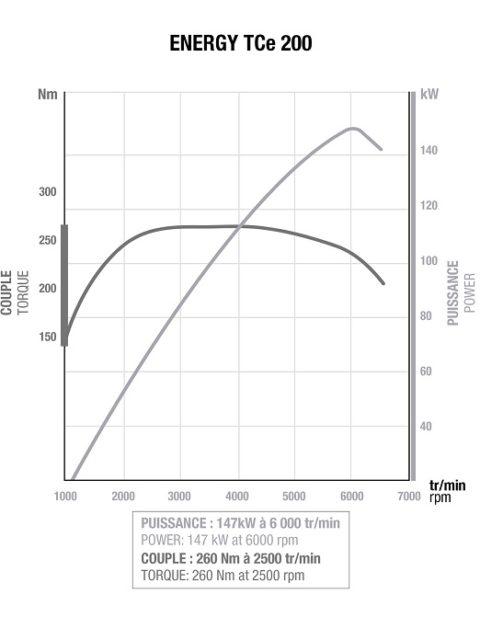 Graf průběhu výkonu a točivého momentu jednotky ENERGY TCe 200. Opět si musíme postesknout, že graf pro verzi TCe 205 není k dispozici. Ta má navíc o 20NM víc, nicméně je vidět téměř až dieselově plochá křivka točivého momentu.