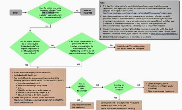 screening-for-patient-merscov-algorithm
