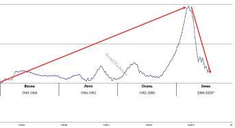 Индекс Шиллера-Кейса