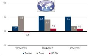 """Реальная доходность акций, облигаций, """"векселей"""" - мир"""