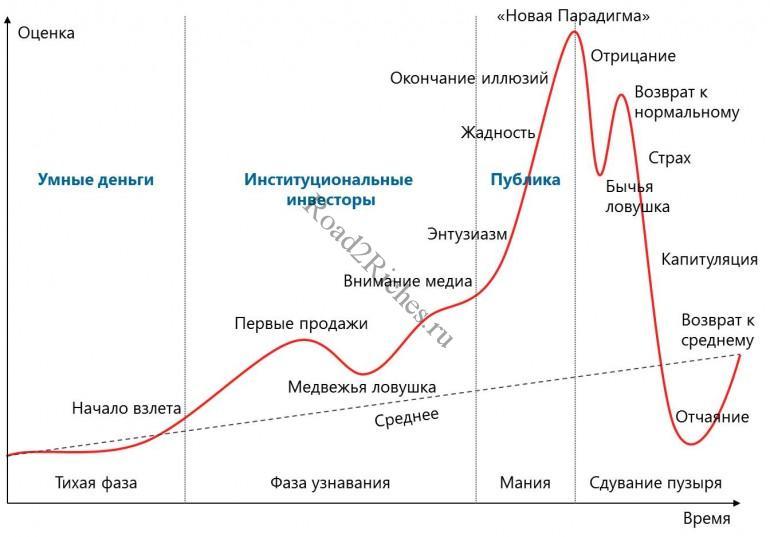 Стандартная схема пузыря