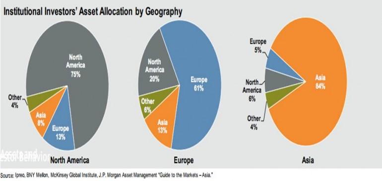 Распределение вложений институциональных инвесторов по географии