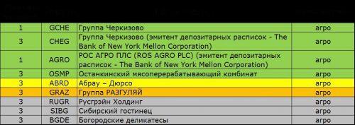 mts pasaulinės rinkos obligacijų prekybos sistema