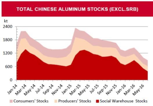 Запасы алюминия в Китае
