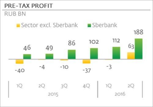 Прибыль Сбербанка и банковского сектора до налогов, млрд. руб.