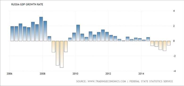 Динамика роста ВВП России
