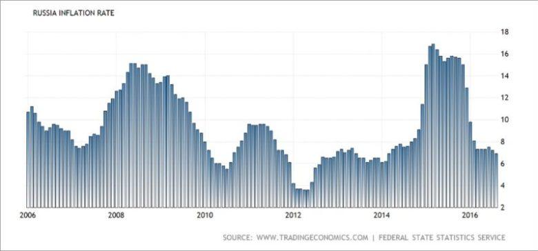 Динамика инфляции в России