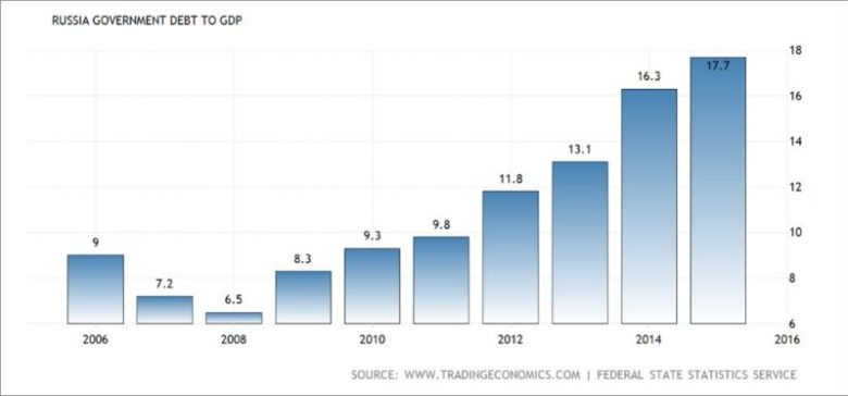 Россия - динамика гос долга к ВВП