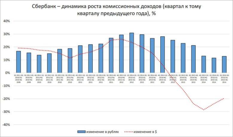 Сбербанк - динамика роста комиссионных доходов