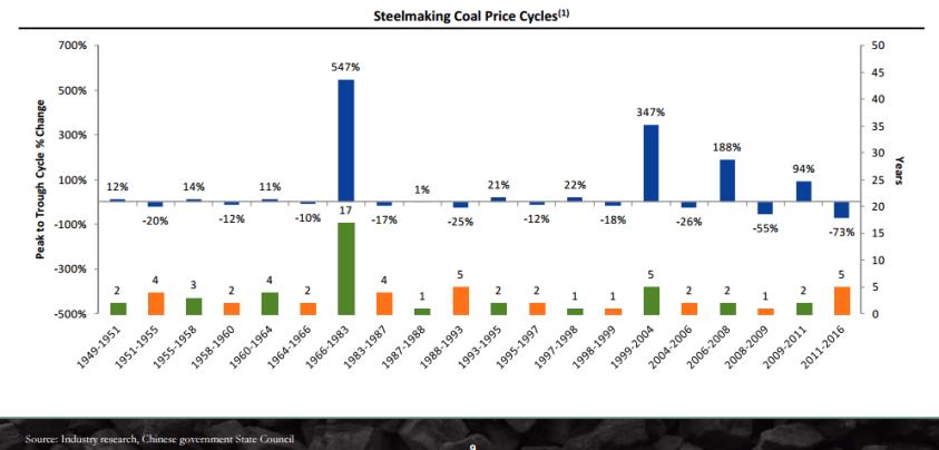 Ценовые циклы в металлургическом угле