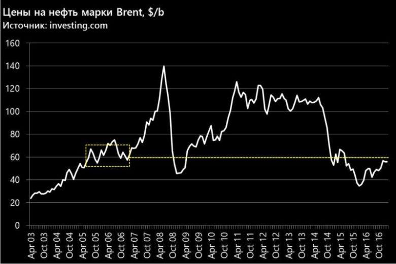 Цены на нефть марки Брент по годам