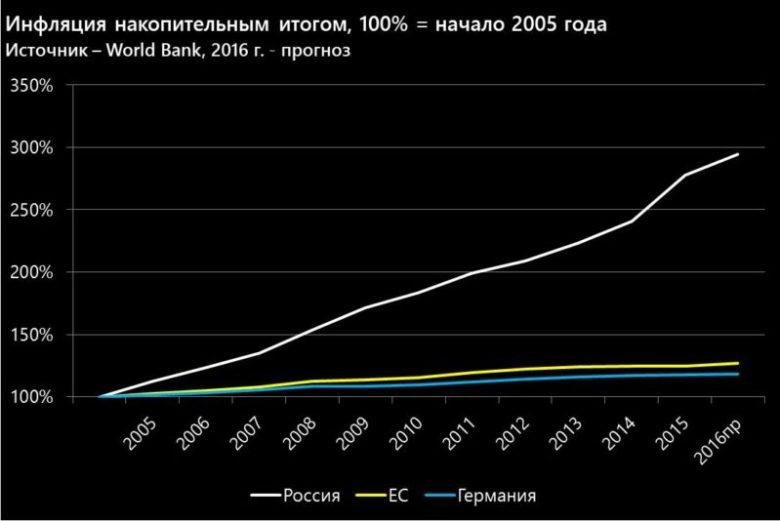 Инфляция накопительным итогом с 2005 года