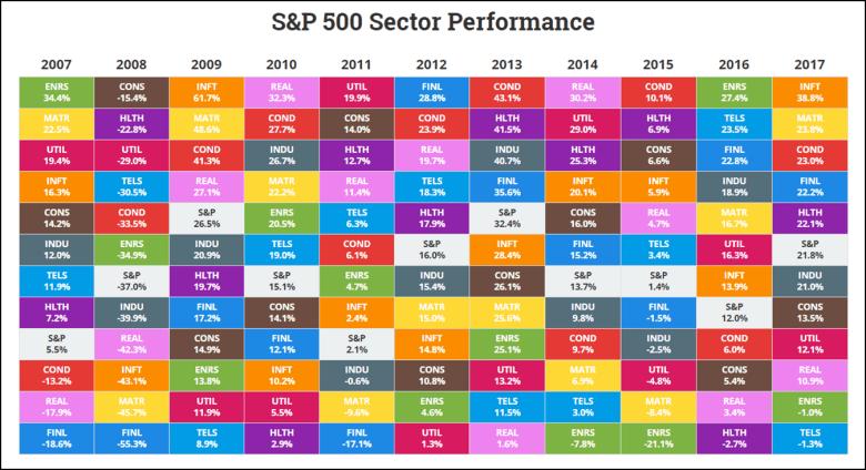 Ежегодная доходность по секторам S&P500