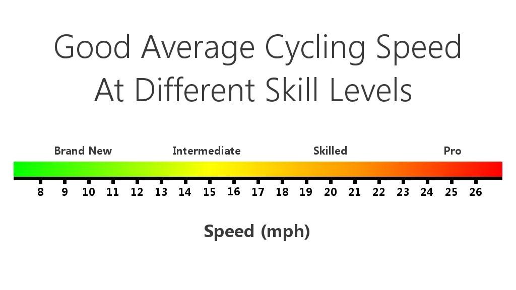 What Is A Good Average Speed On A Road Bike Road Bike Basics