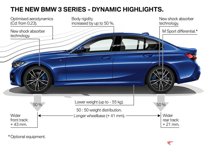 2019 BMW 3 Series 330i 330xi highlights