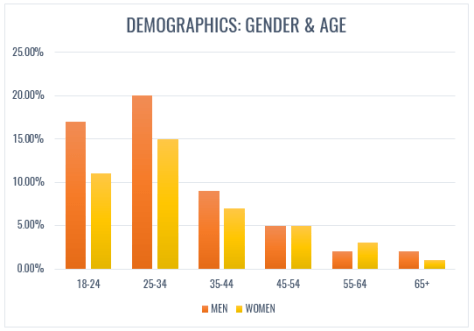 Road Less Travelled - gender by age group.