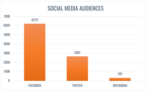 Road Less Travelled Social Media audiences as of Sep 2006.