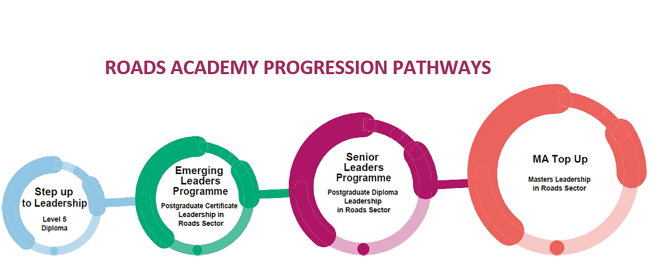 Roads Academy Progression Pathway with Large Title