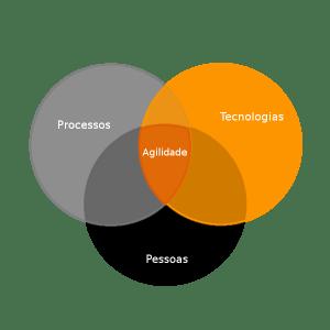 O que Aprendi Buscando Agilidade – Processos