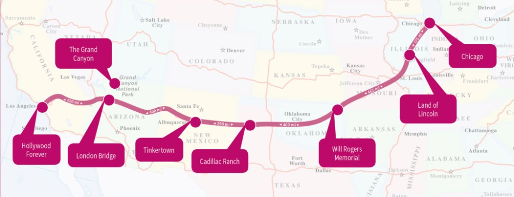 Route 66 runs from Chicago to Los Angeles.