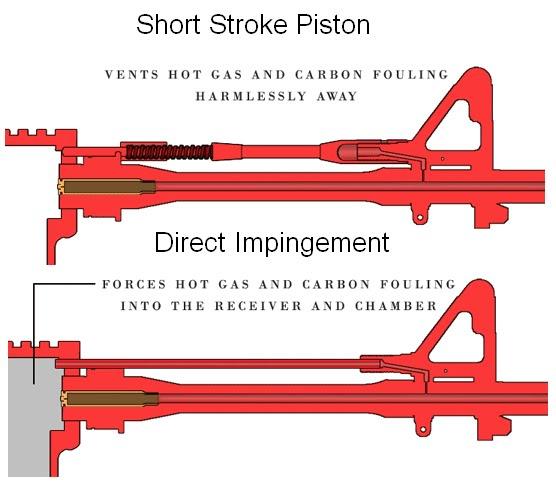 AR-15 gas systems