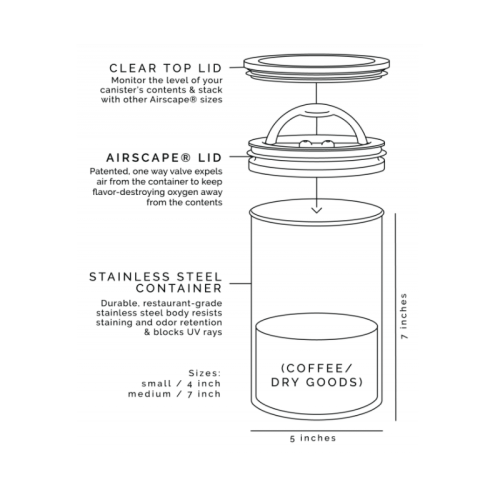 Planetary Design Canister Chart