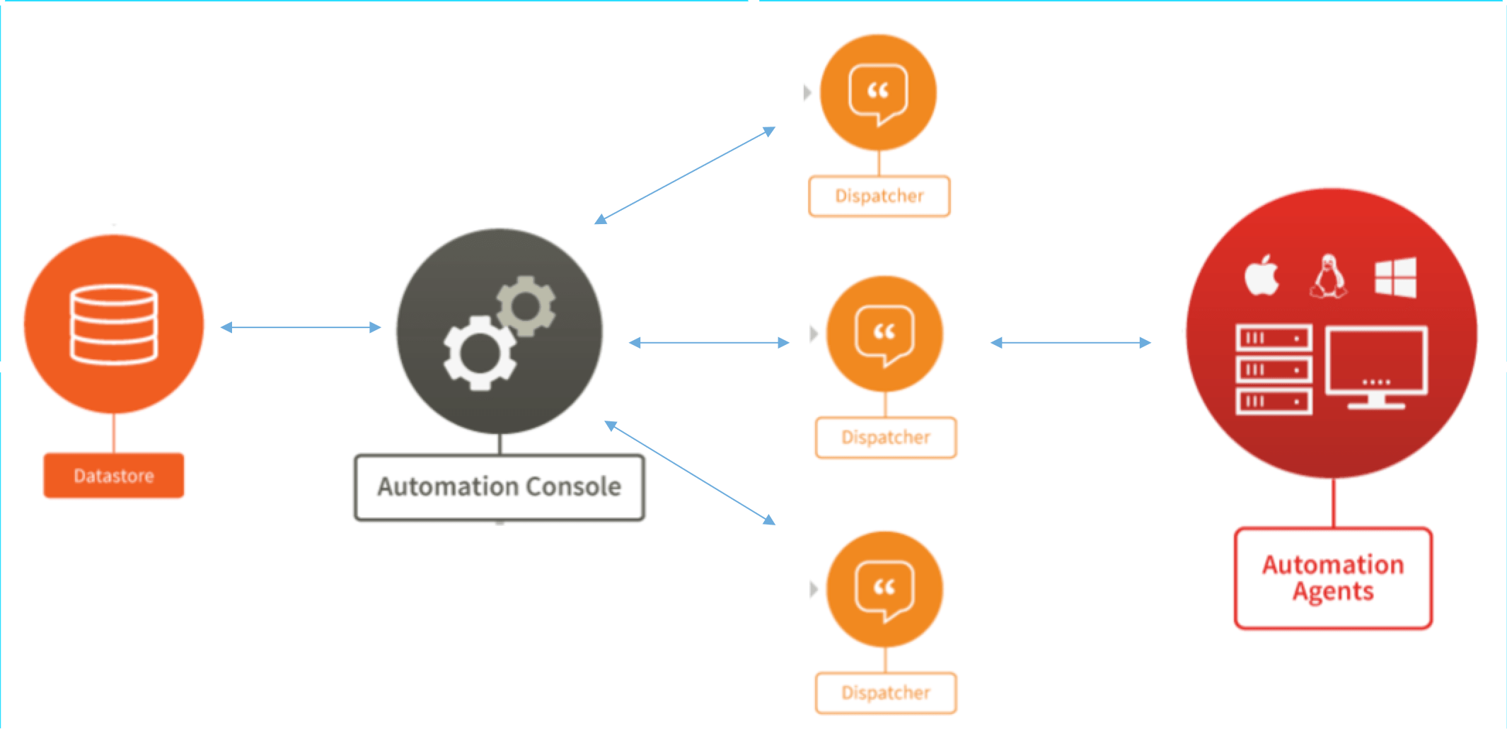 RES ONE Automation