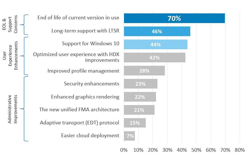 Citrix migration trends