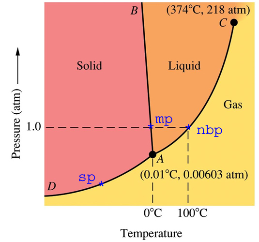 https://i1.wp.com/robbwolf.com/wp-content/uploads/2007/10/water-phase-diagram.jpg