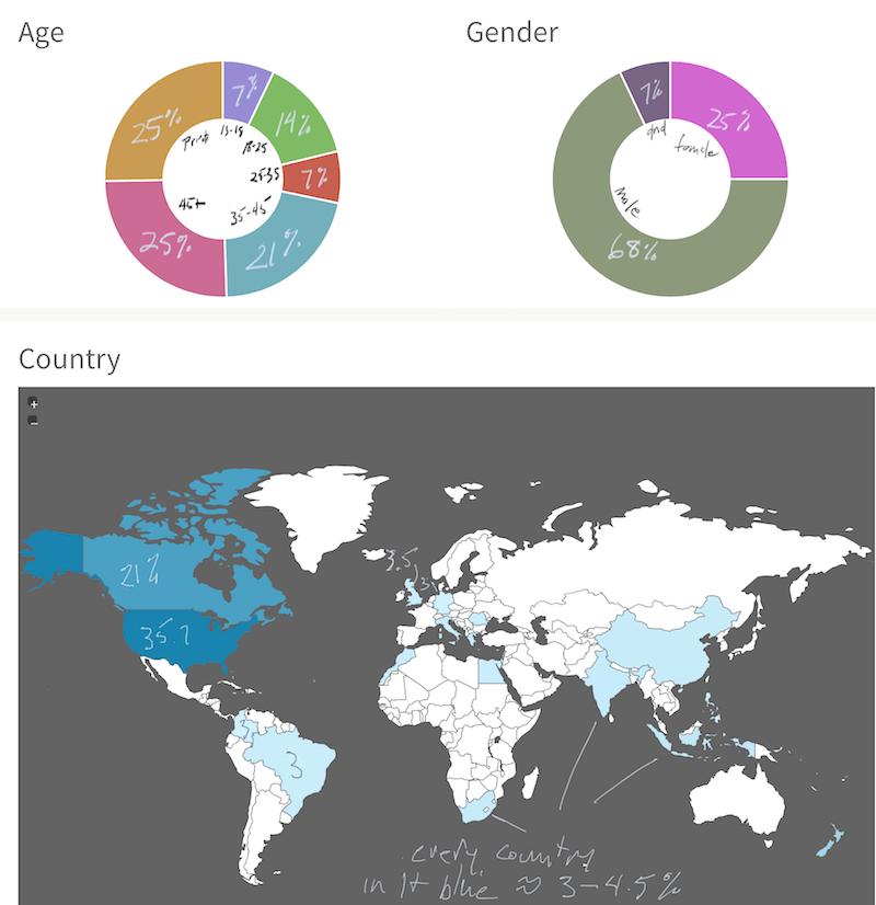 Wattpad Demographics and Readers – robcee net