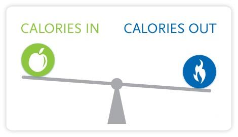 calories in calories out - Calories in calories out