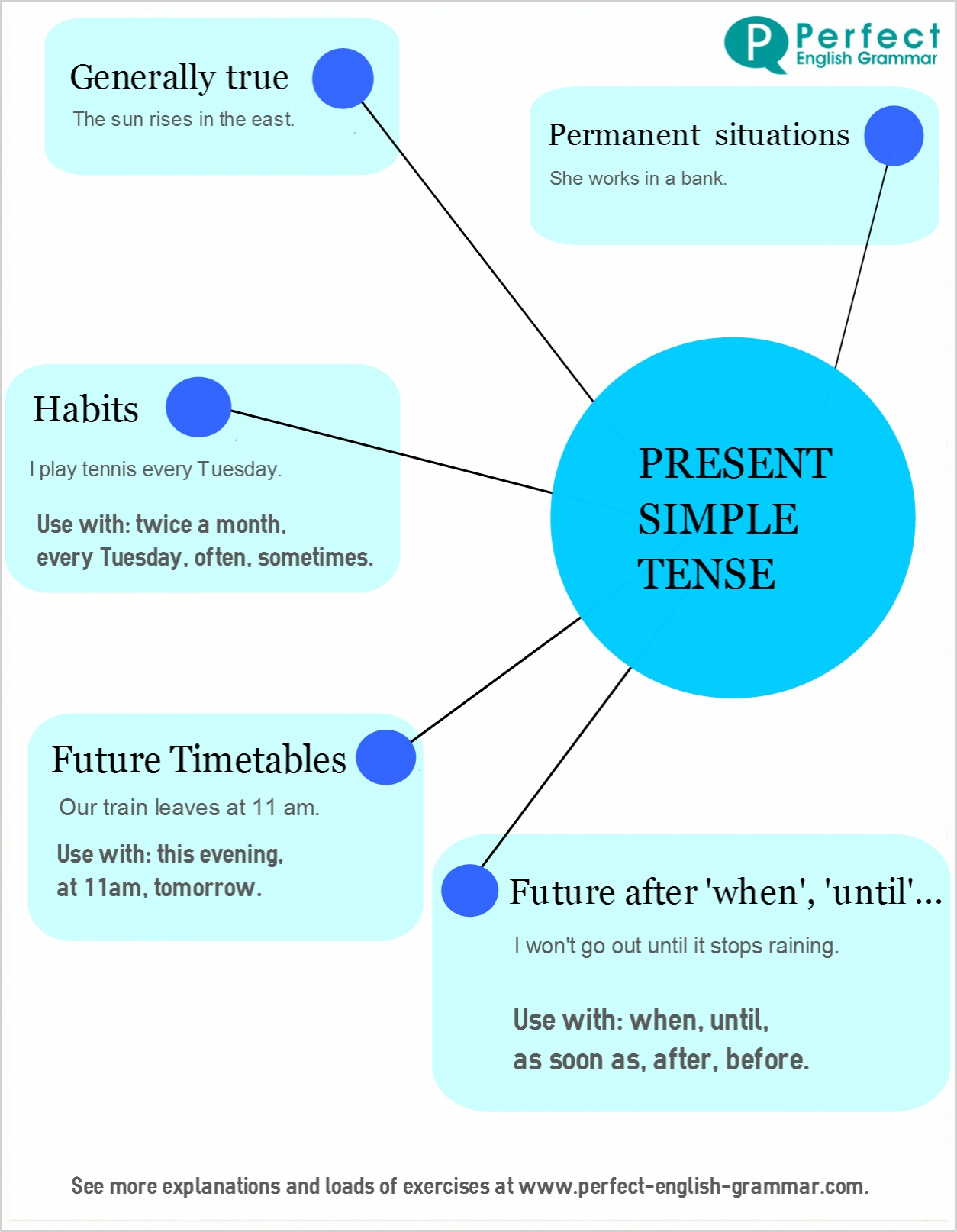 English Verb Tenses Present Simple
