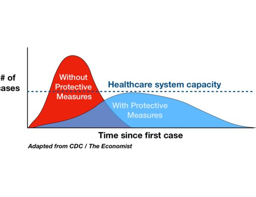 flatten the curve chart