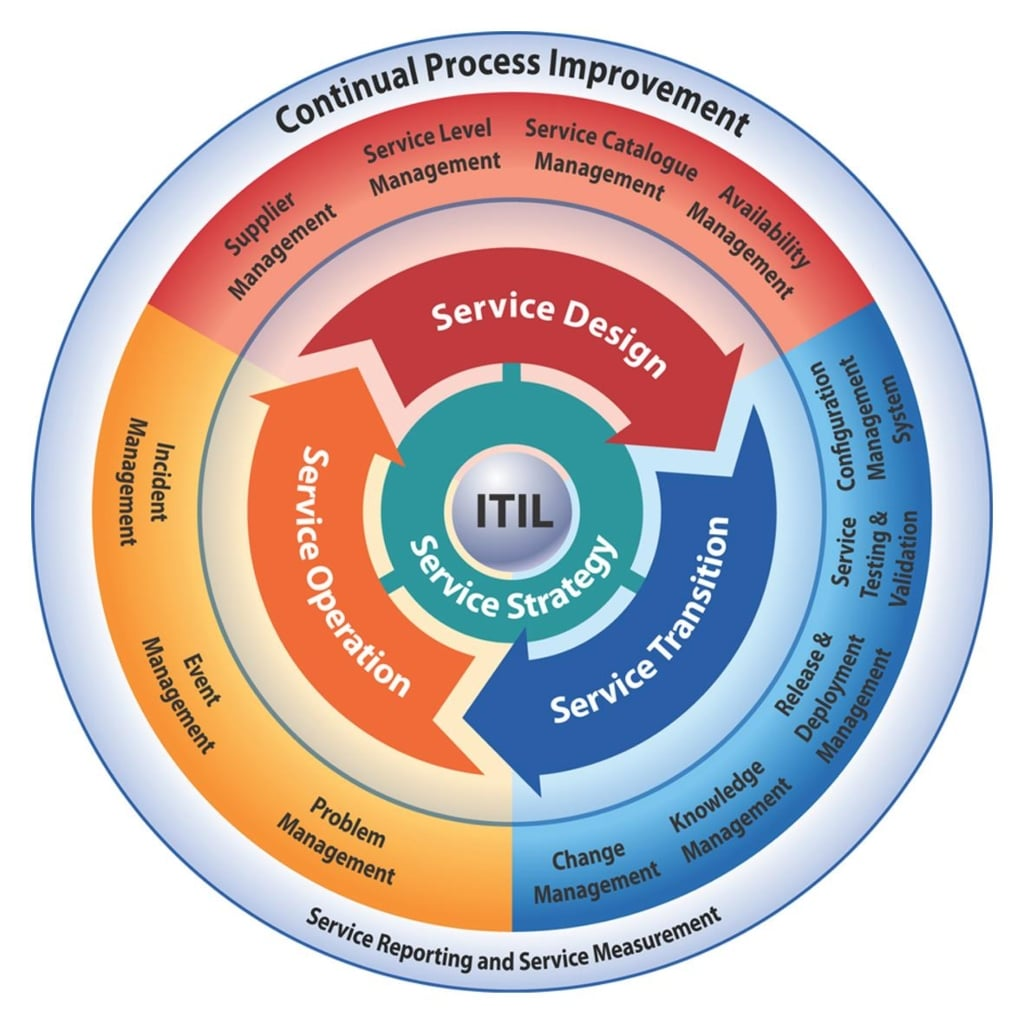 Itil 2011 Foundation Ebook