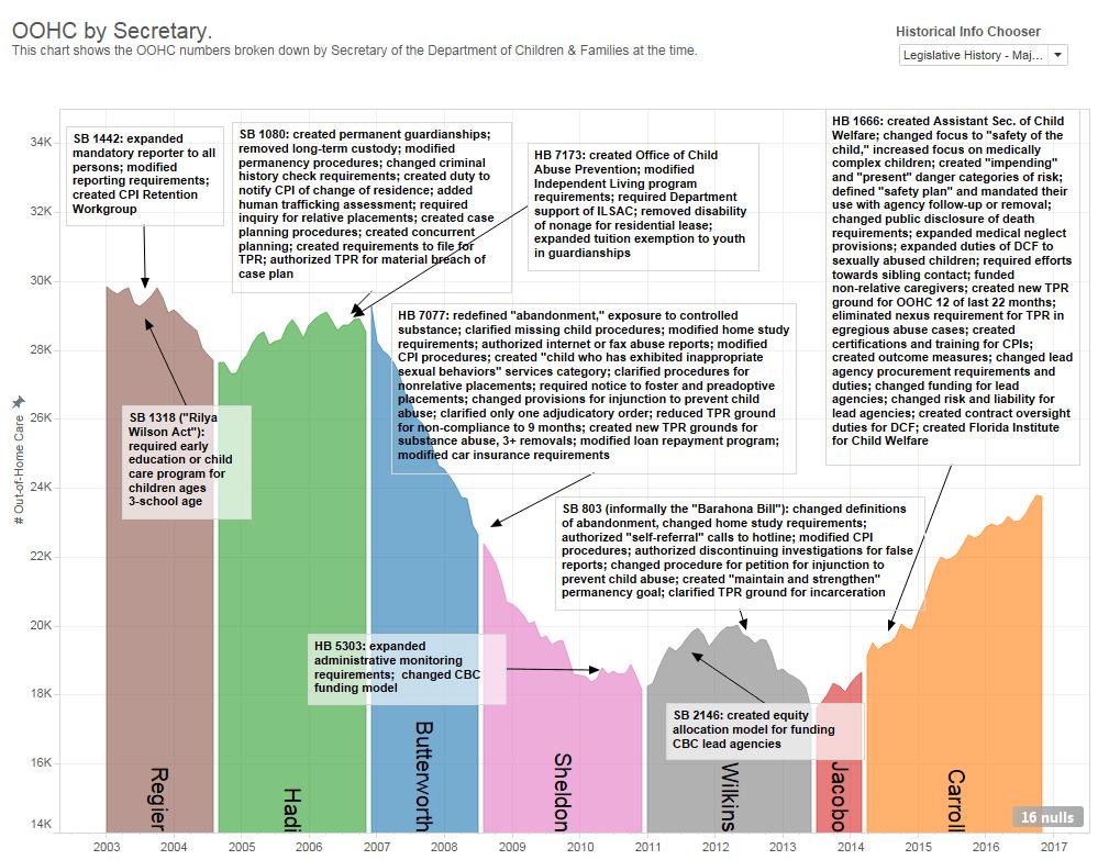 history-major-bills