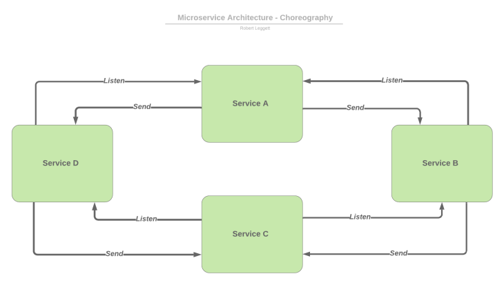 Choreography service flow Diagram