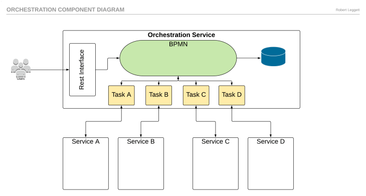 Orchestration component Diagram