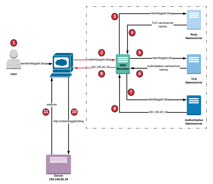 DNS Sequence Flow Diagram
