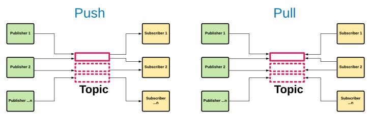 Message Pub / Sub (Push / Pull) pattern