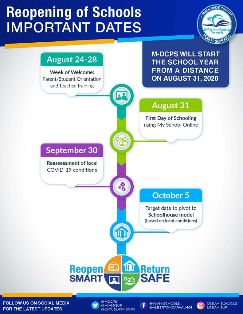 list of important reopening dates
