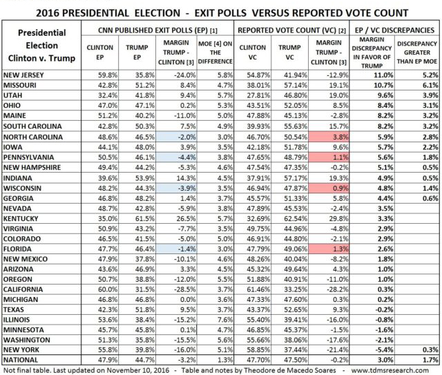 polls_vs_results_usa_elections
