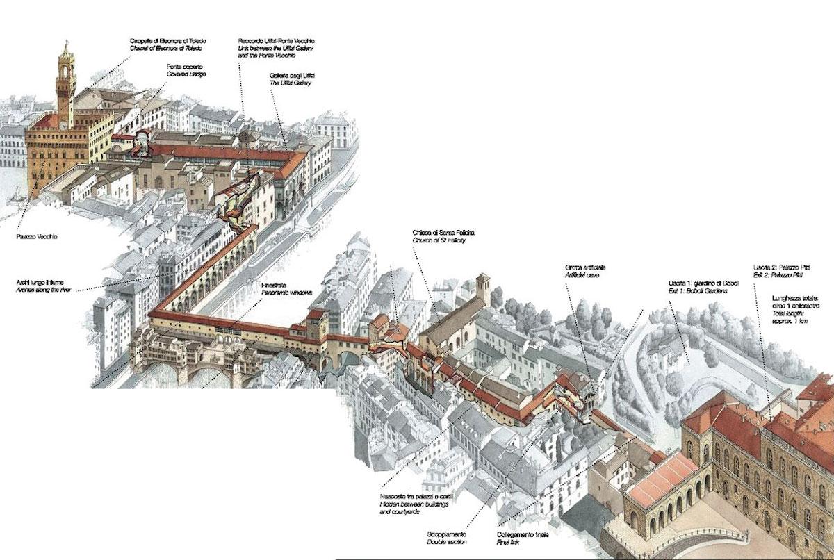 Corridoio Vasariano - Vasari Corridor