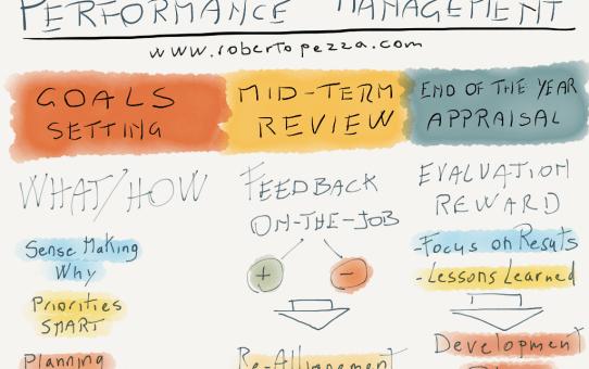 Performance Management Map