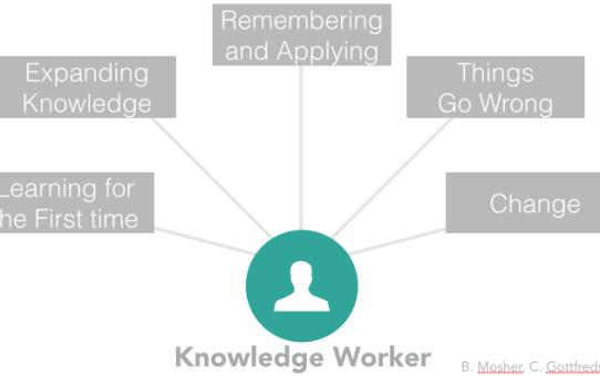Social Learning: non solo un tema di training... ma anche di performance