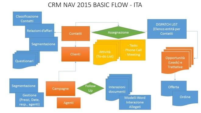CRM NAV 2015 - FLOW