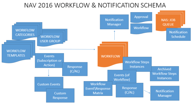 NAV 2016 WORKFLOW NEW