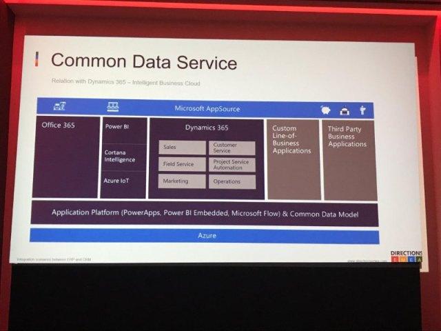 commo data service
