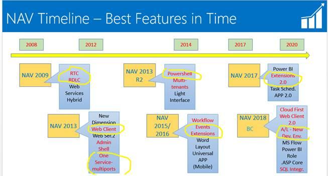 From NAV 2009 to NAV 2018 – Timeline of Features – Roberto