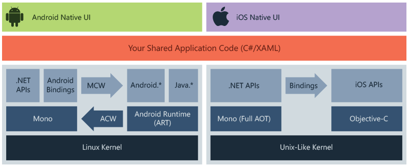 Diagram of Xamarin architecture
